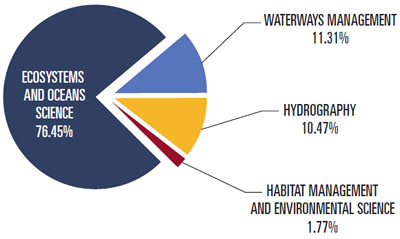 Ecosystems and Oceans Science: 76.45%; Waterways Management: 11.31%; hydrography: 10.47%; and, Habitat Management and Environmental Science: 1.77%.