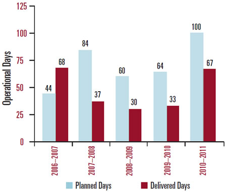Operational Days. 2006-2007: 44 planned days, 68 delivered days. 2007-2008: 84 planned days, 37 delivered days. 2008-2009: 60 planned days, 30 delivered days. 2009-2010: 64 planned days, 33 delivered days; and, 2010-2011: 100 planned days, 67 delivered days.
